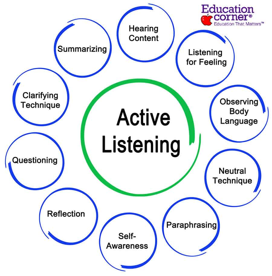 How to activate listening