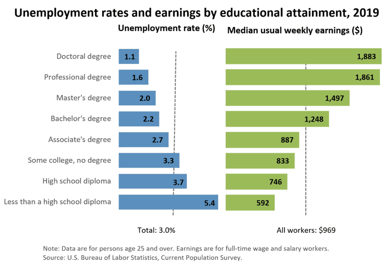 Unemployment rate and earnings by educational attainment in 2019