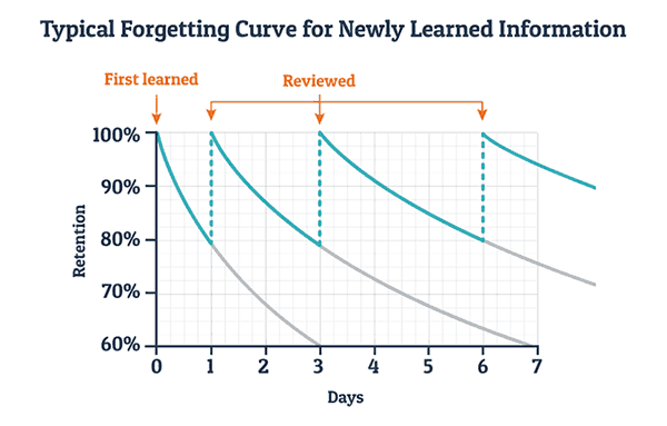 Curve of forgetting image