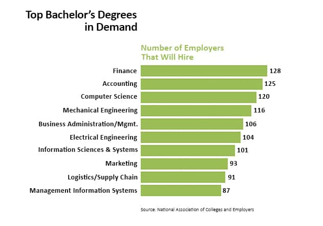 top bachelors degrees a traditional degree has three components general education core courses and elective curriculum is usually the same college guide lis