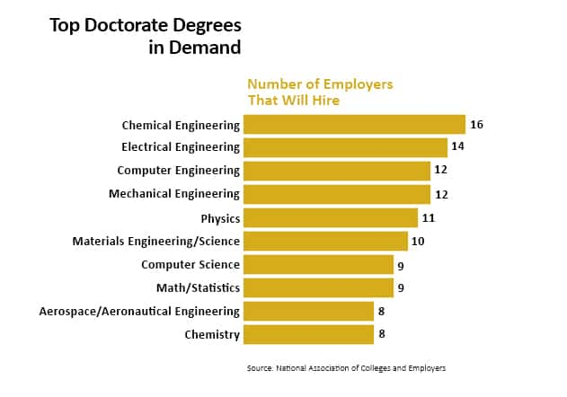 The Four Most Common Types Of Doctoral Degrees Include