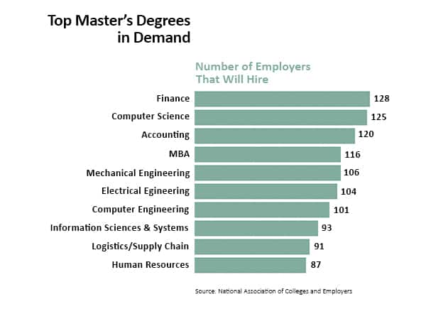 College Degrees Guide: List of College Degrees