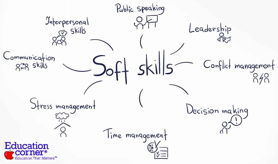 Types of soft skills
